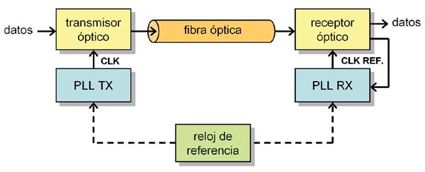Medidas de jitter en redes pticas conectores redes for Fibra optica en benicasim