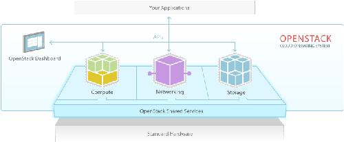 openstack-software-diagram-w