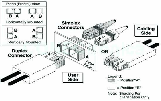 Conectividad De Fibra Optica En Nuevos Centros De Datos