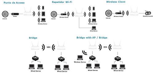 Repetidor Wi Fi Ac Dual Band Dap 1665 Con Funcionamiento