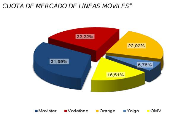 Cuota-mercado-lineas-moviles-w