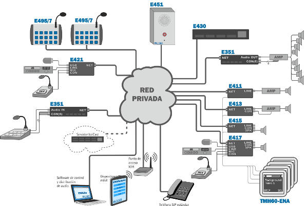 equipos ena  equitel network audio  para transmisi u00f3n y recepci u00f3n de canales de m u00fasica y mensajes