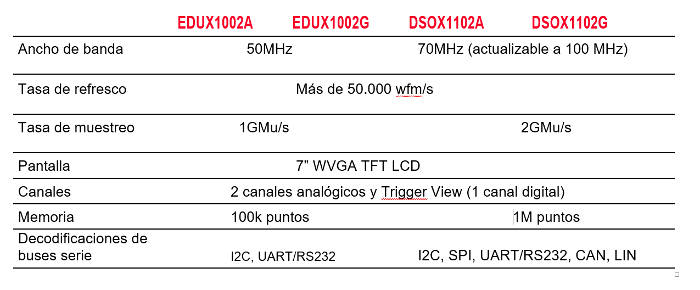 osciloscopio-keysight-infiniivision-tabla-w
