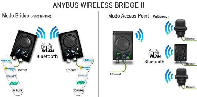 diagrama-imagen-anybus-wireless-bridge-2