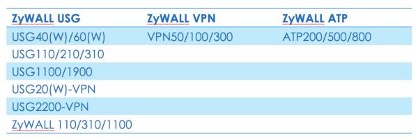 Firewalls de alto rendimiento ZyWALL VPN con validación