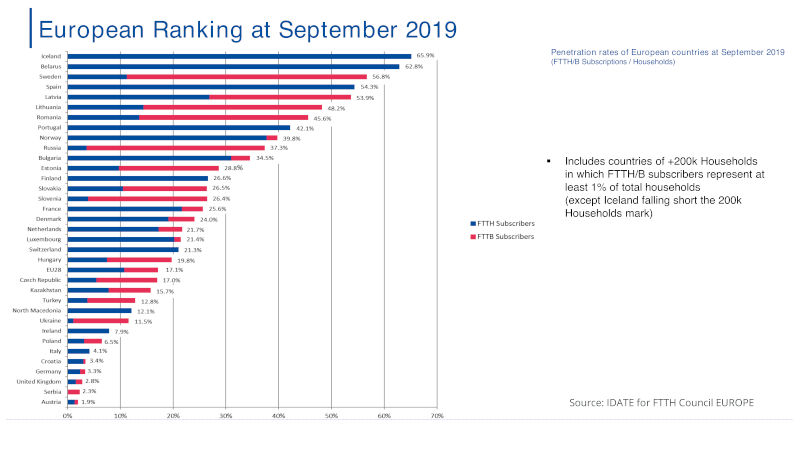 ranking-europeo-FTTHB-Septiembre-2019-w