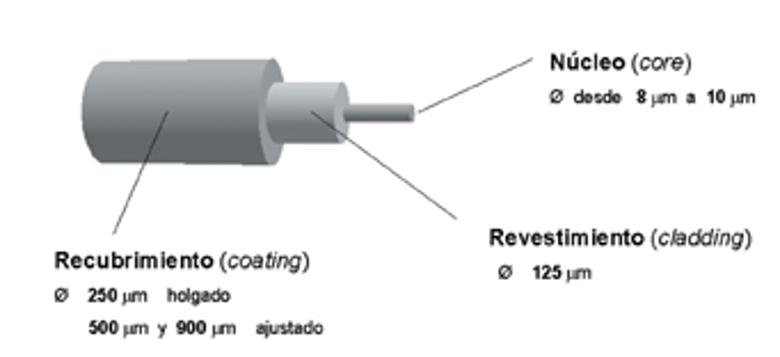 Pdf fibra optica